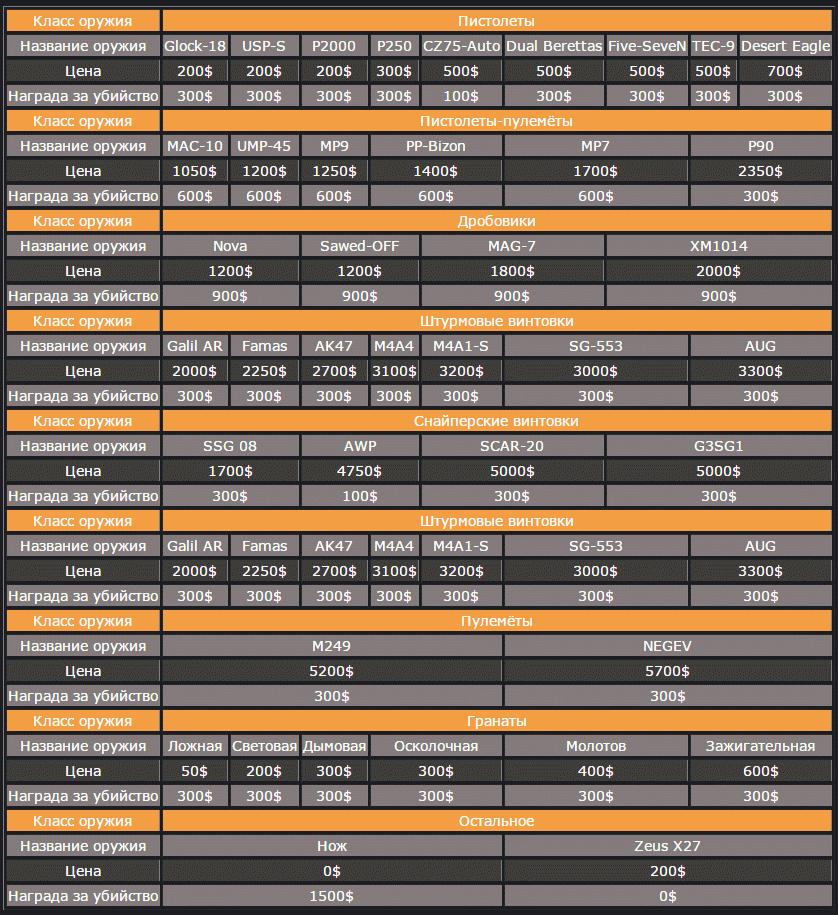 Экономика оружия в CS GO